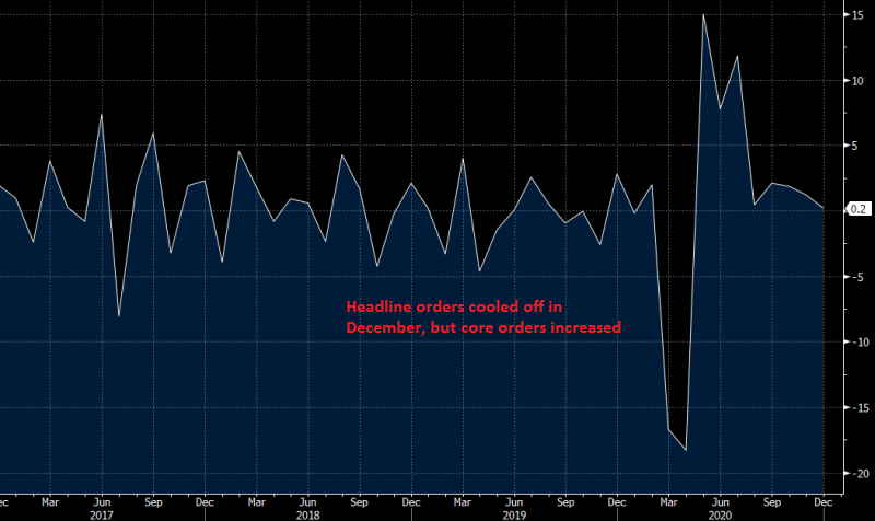 US December Durable Goods Orders Report