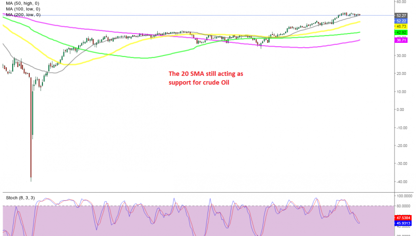 US Crude Oil Daily Chart