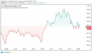 US Dollar Gains as Equities, Risk Currencies Weaken