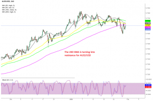 Is the trend changing for AUD/USD