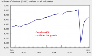 Canadian November GDP Report