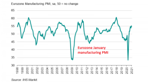 Eurozone Manufacturing ticked higher