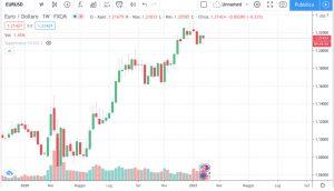 eur usd chart jan 21