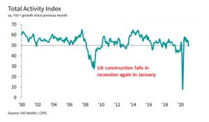 UK Construction Report January