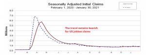 US Jobless Claims Chart