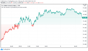 US Dollar Rallies as Economic Data Supports Hopes For Faster Recovery