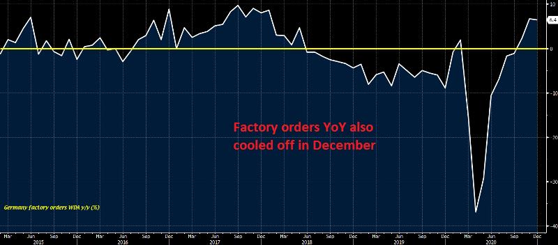 German Factory Orders YoY