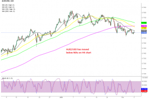 The price has popped above the 20 SMA after US jobs report