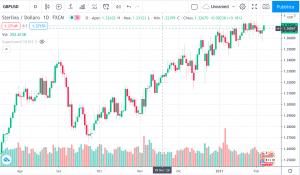Grafico giornaliero GBP/USD