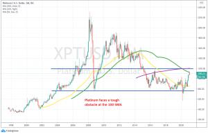 Platinum Monthly Chart
