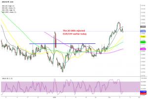 Is USD/CHF turning bearish now?