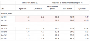 RBNZ Q1 2021 Inflation Expectations Report