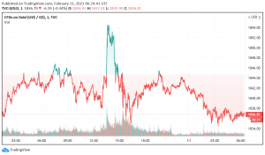 Gold Eases After Rising to the Highest Levels in Over a Week