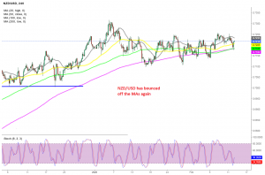 The pullback is over now on the H4 chart