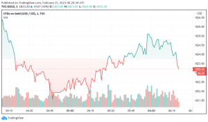 Gold Prices Weaken as US Treasury Yields Rise to Highest Level Since March