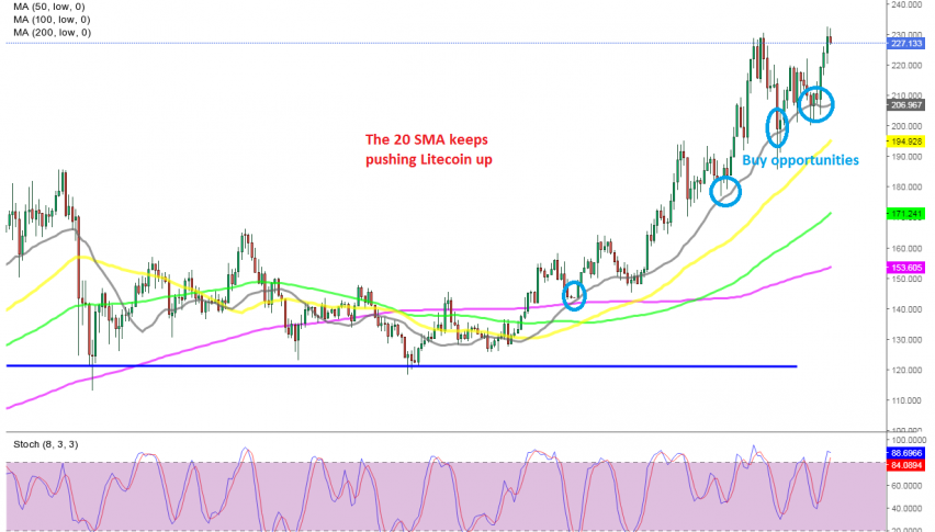 Litecoin made new highs above $131 today