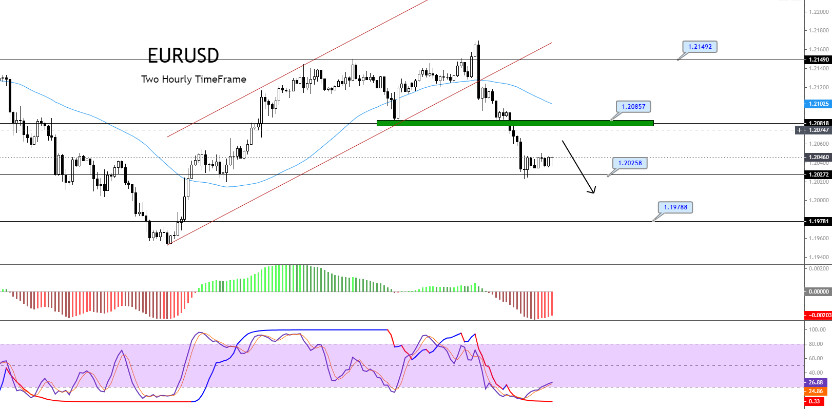 EUR/USD Violates Double Bottom Support – A Quick Daily Outlook!