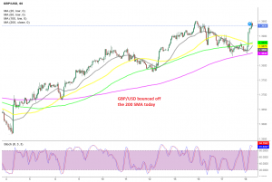 The bullish momentum continues for GBP/USD