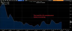 US unemployment claims chart
