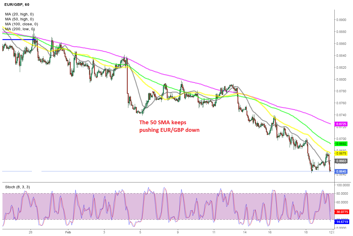 Missed A Great Chance to Sell EUR/GBP Today
