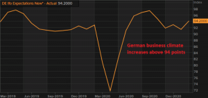 Th e economy is improving further in Germany, despite restrictions