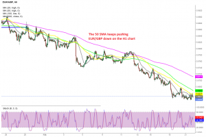 The bearish move is back on again now that buyers failed at the 50 SMA