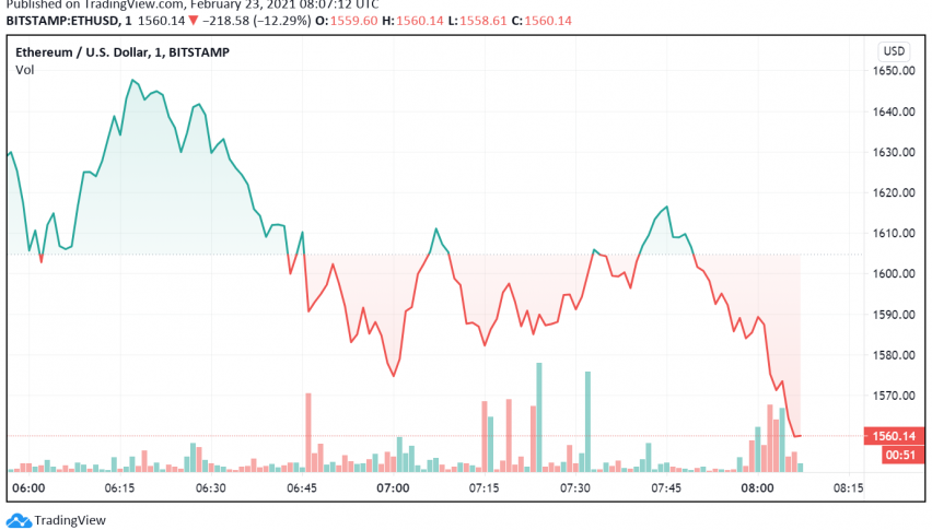 Ethereum Drifts Lower as Transaction Fees Soar, Bitcoin Falls