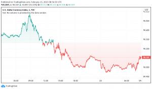 US Dollar Weakens, Riskier Currencies Gain as Market Sentiment Improves