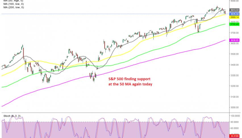 The trend remains bullish despite the retreat