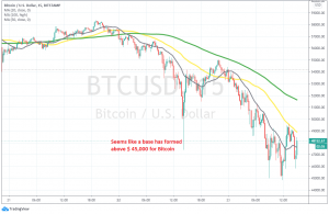 The retrace should be over when Bitcoin moves above the MAs