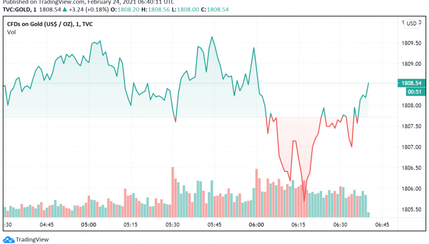 Gold Ticks Higher as Fed Chair Powell Sticks to Dovish Decision