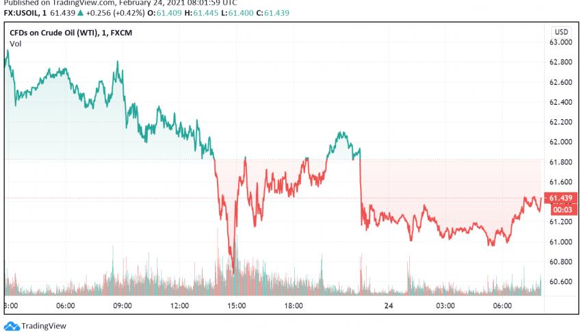 WTI Crude Oil Prices Decline as US Crude Stockpiles Rise Unexpectedly