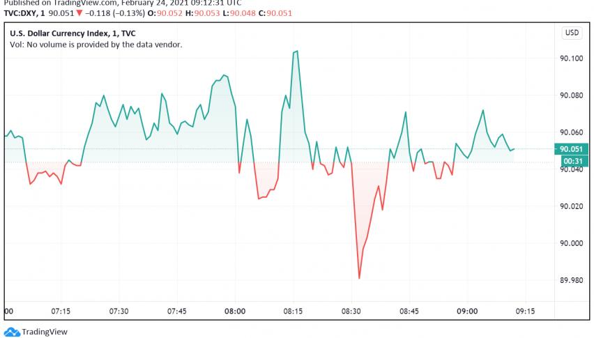 US Dollar's Appeal Weakens as Traders Turn to Riskier Currencies
