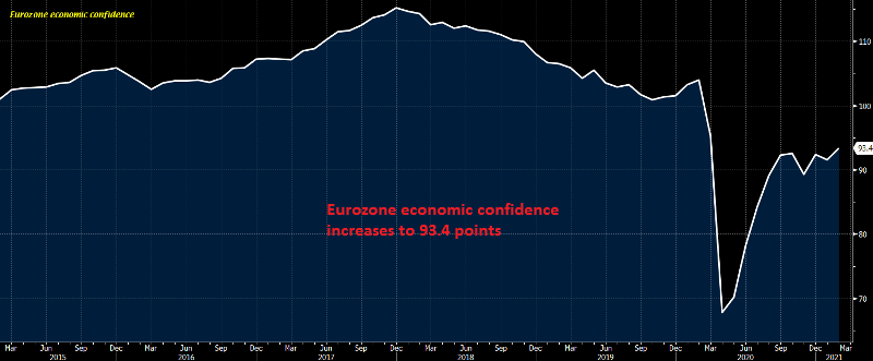 Manufacturing is helping push the confidence higher