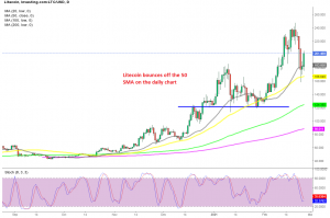 The retrace down seems to be over for Litecoin