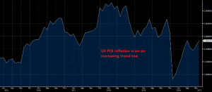 US inflation slowly moving higher