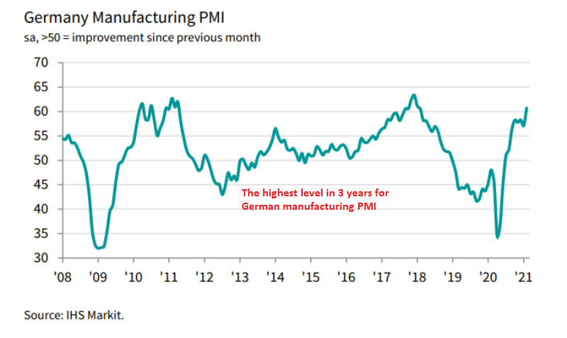 Manufacturing Activity Revised Higher in Europe