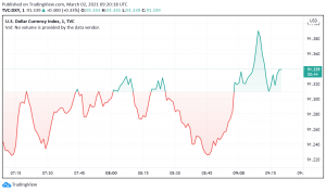 US Dollar Strengthens as Fed Officials Unaffected by Rising Bond Yields