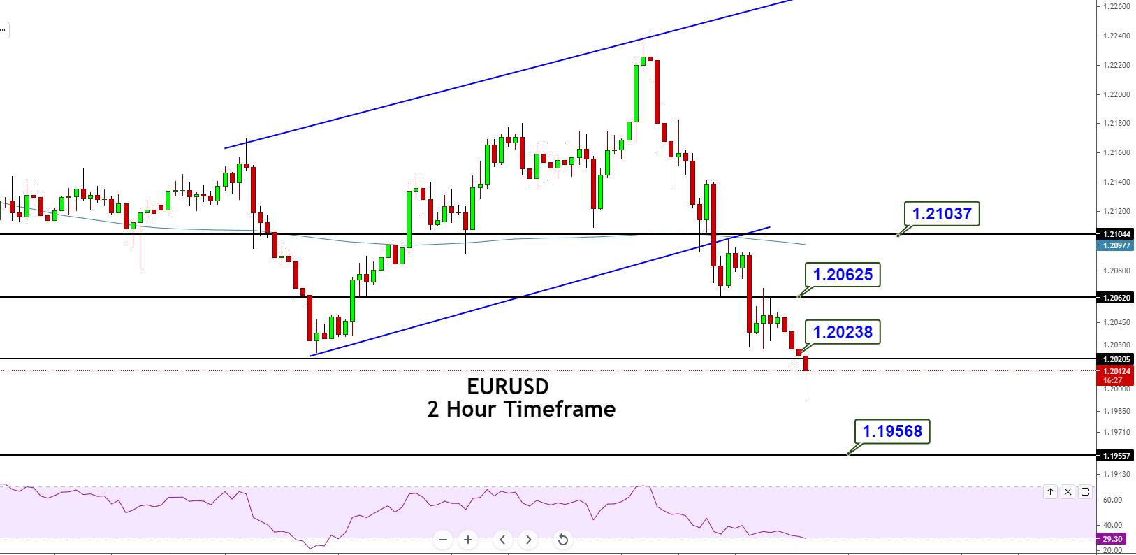 EUR/USD Violates Upward Channel – Quick Sell Signal!