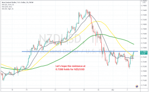 Has the trend turned bearish for NZD/USD?
