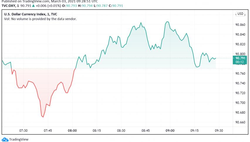 US Dollar Drifts Lower as US Treasury Yields Weaken, Risk Appetite Returns
