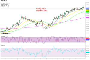 The bullish momentum continues for USD/JPY