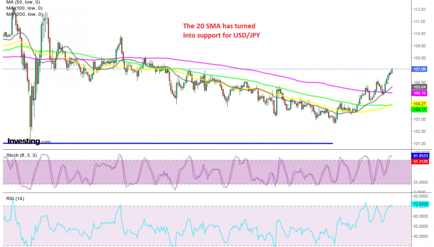 The trend is bullish when MAs turn into support