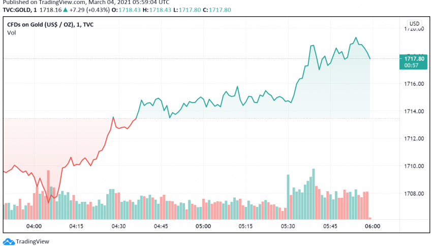 Gold Picks Up After Trading Close to Nine-Month Low