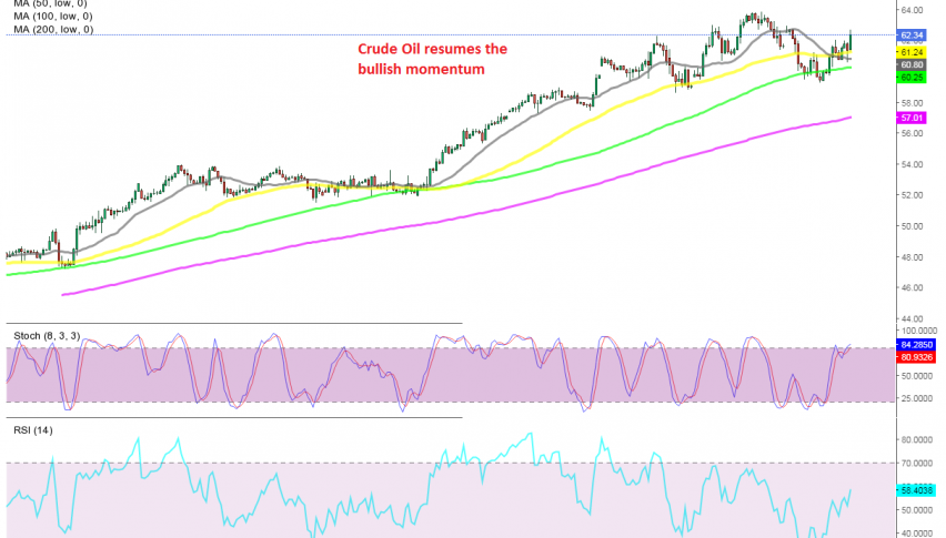 Is Oil headed for new highs now?