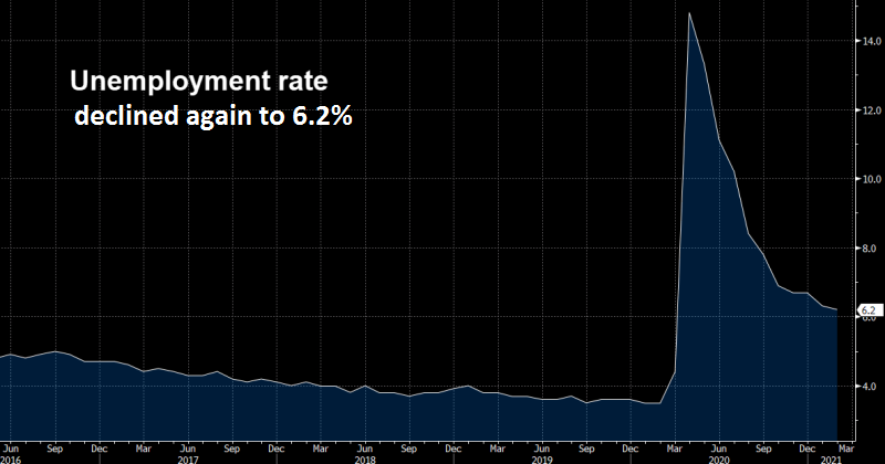 Employment keeps progressing ahead in the US