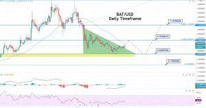 BAT/USD Daily Chart