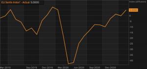 The Sentix economic sentiment finally turns positive