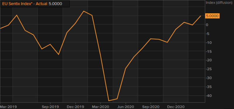 Economic Sentiment Turns Positive in Europe, But EUR/USD Keeps Declining