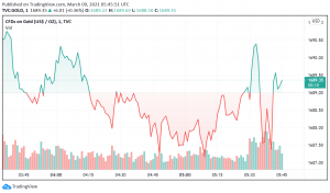Gold Steady, Under Pressure by Rising Yields, Dollar